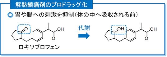ロキソプロフェン(ロキソニン)のプロドラッグ化