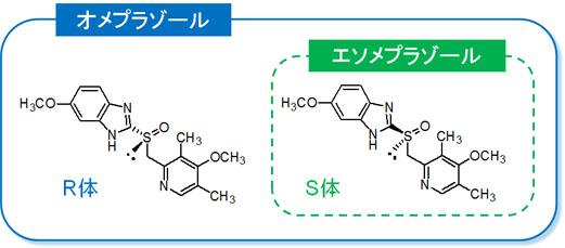 ネキシウム(エソメプラゾール)の作用機序:消化性潰瘍治療薬